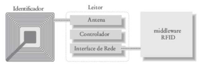 Leitores de RFID2